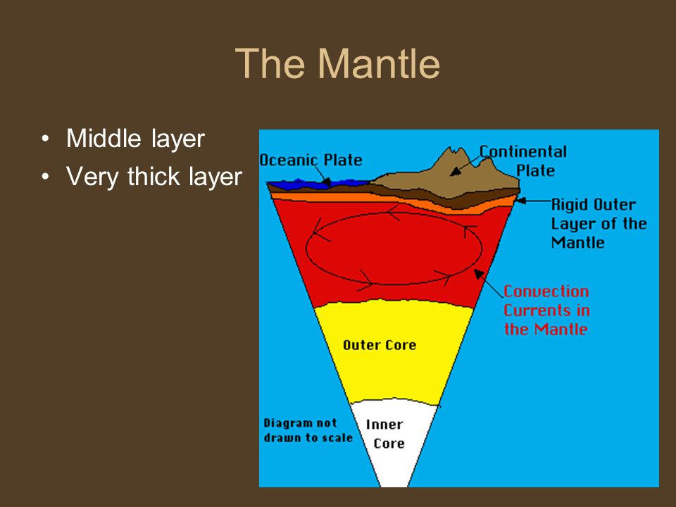 The Mantle Middle layer Very thick layer