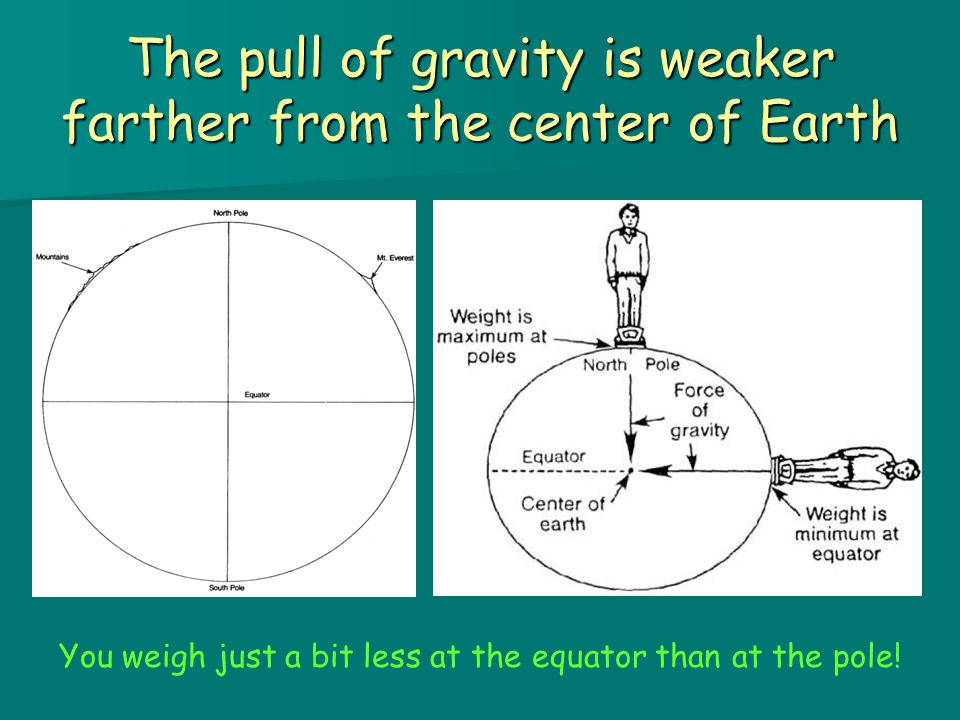 The pull of gravity is weaker farther from the center of Earth