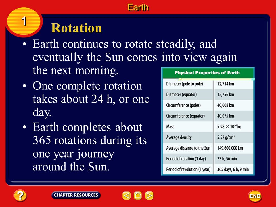 Earth 1. Rotation. Earth continues to rotate steadily, and eventually the Sun comes into view again the next morning.