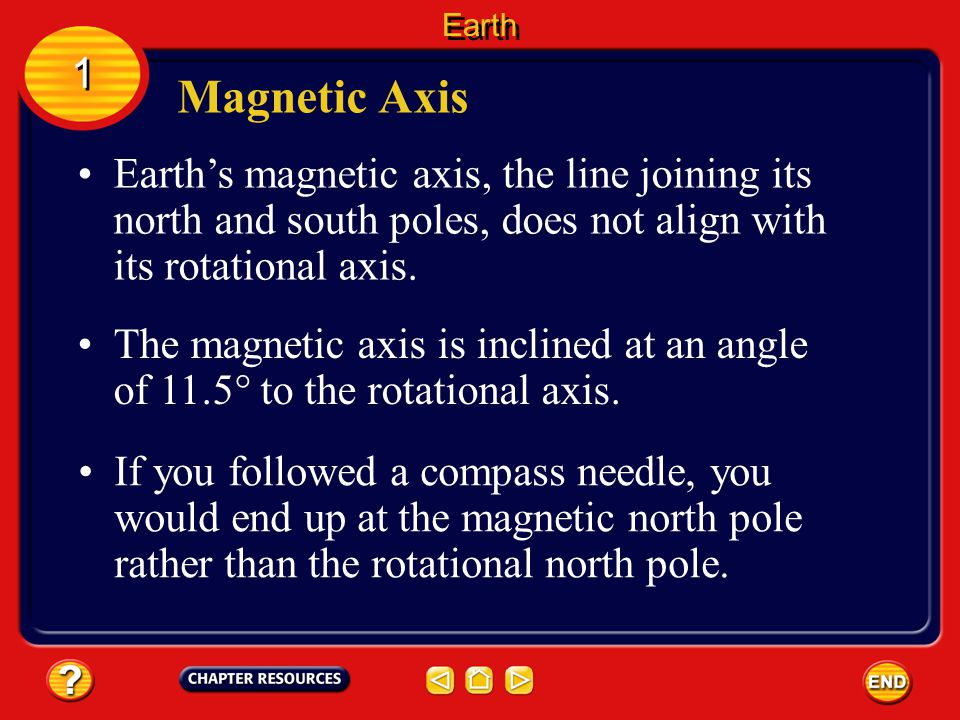 Earth 1. Magnetic Axis. Earth's magnetic axis, the line joining its north and south poles, does not align with its rotational axis.