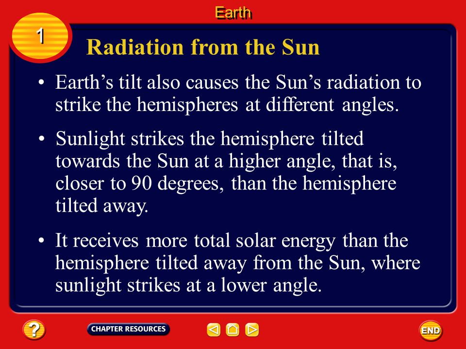 Earth 1. Radiation from the Sun. Earth's tilt also causes the Sun's radiation to strike the hemispheres at different angles.