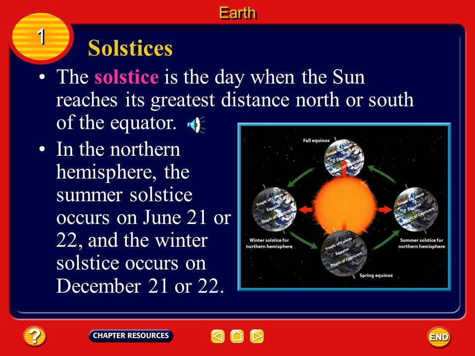 Earth 1. Solstices. The solstice is the day when the Sun reaches its greatest distance north or south of the equator.
