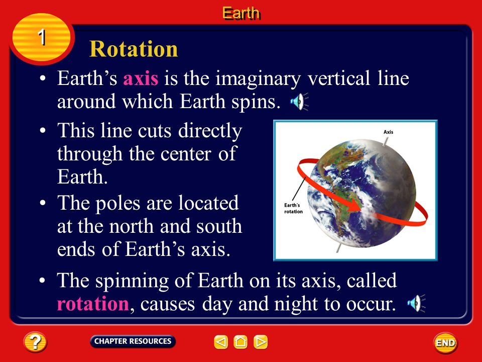Earth 1. Rotation. Earth's axis is the imaginary vertical line around which Earth spins. This line cuts directly through the center of Earth.