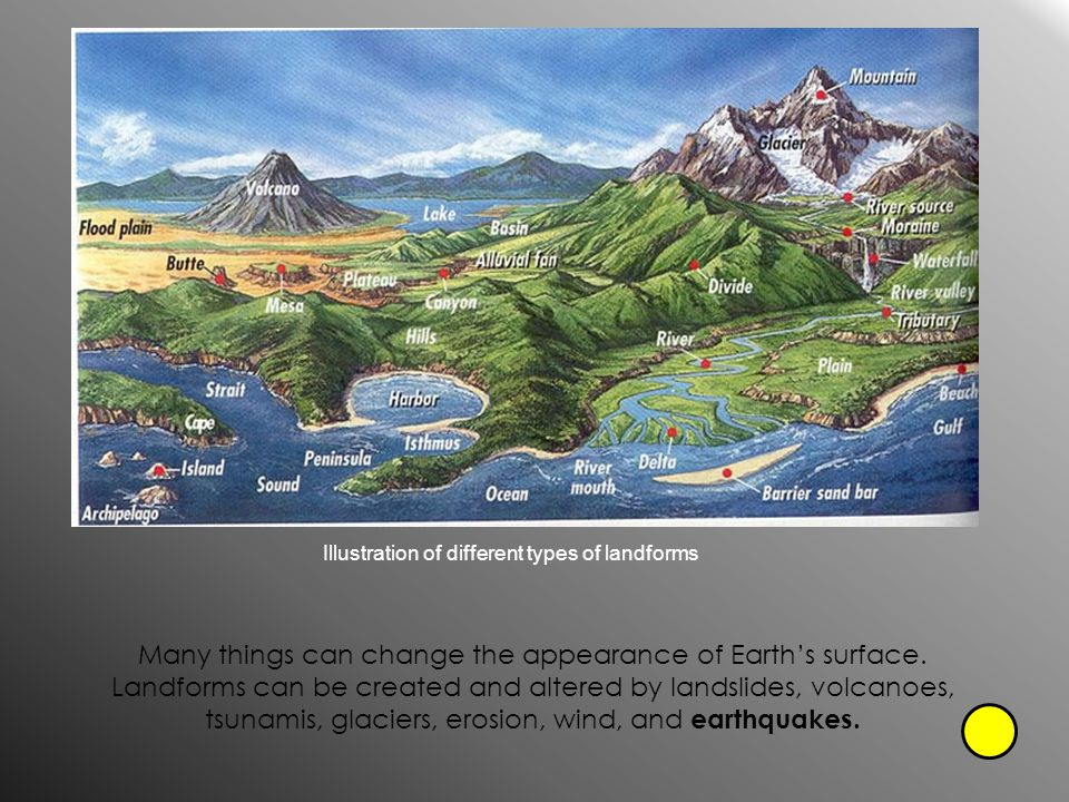 Illustration of different types of landforms