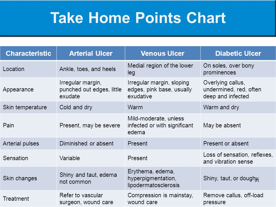 Take Home Points Chart Characteristic Arterial Ulcer Venous Ulcer