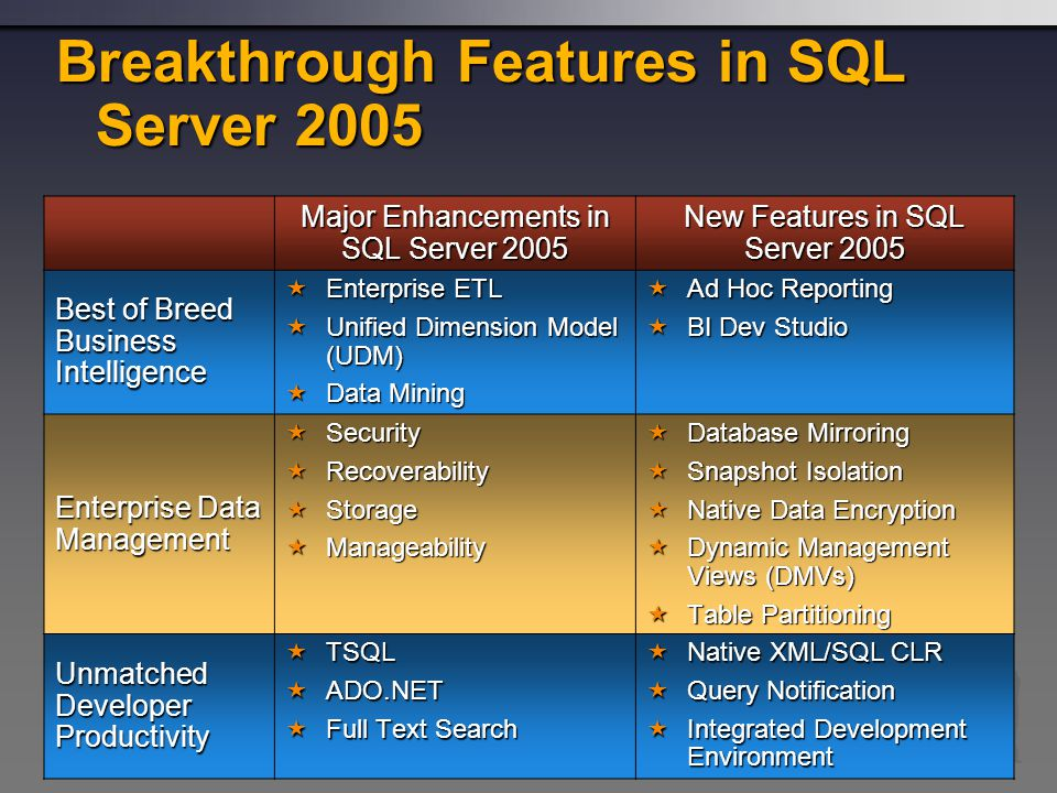 Breakthrough Features in SQL Server 2005