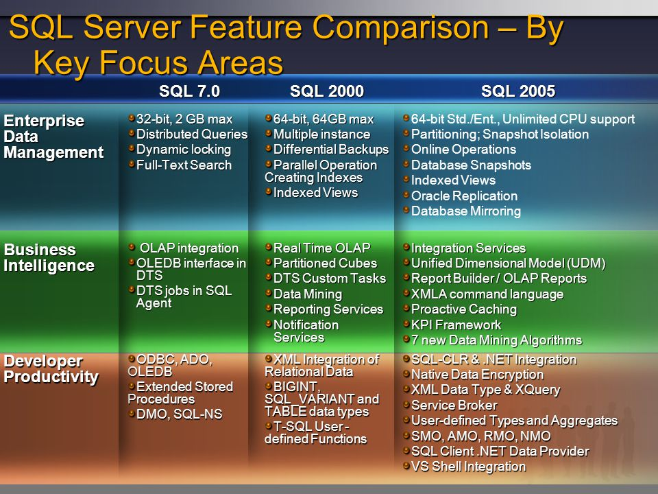 SQL Server Feature Comparison – By Key Focus Areas
