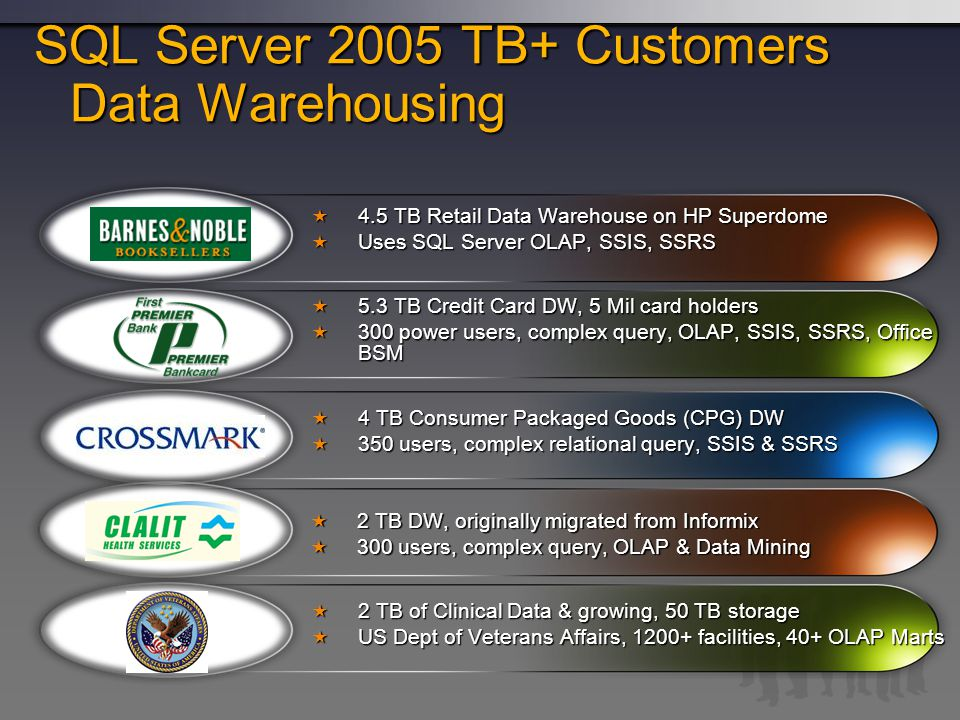 SQL Server 2005 TB+ Customers Data Warehousing