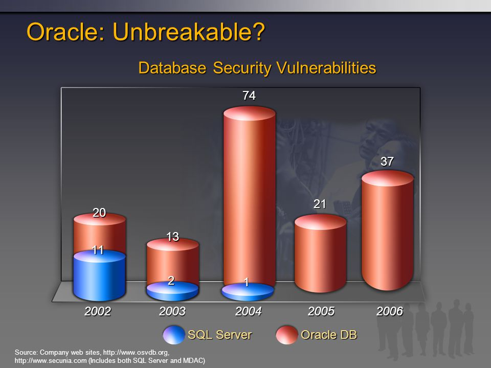 Oracle: Unbreakable Database Security Vulnerabilities 74 13 21 37 20