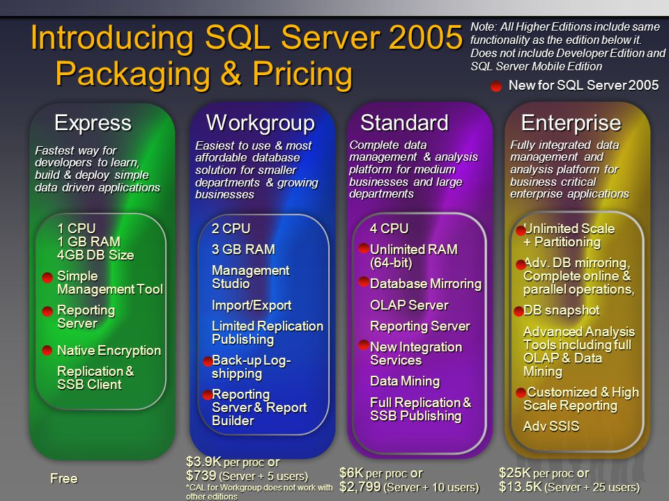 Introducing SQL Server 2005 Packaging & Pricing
