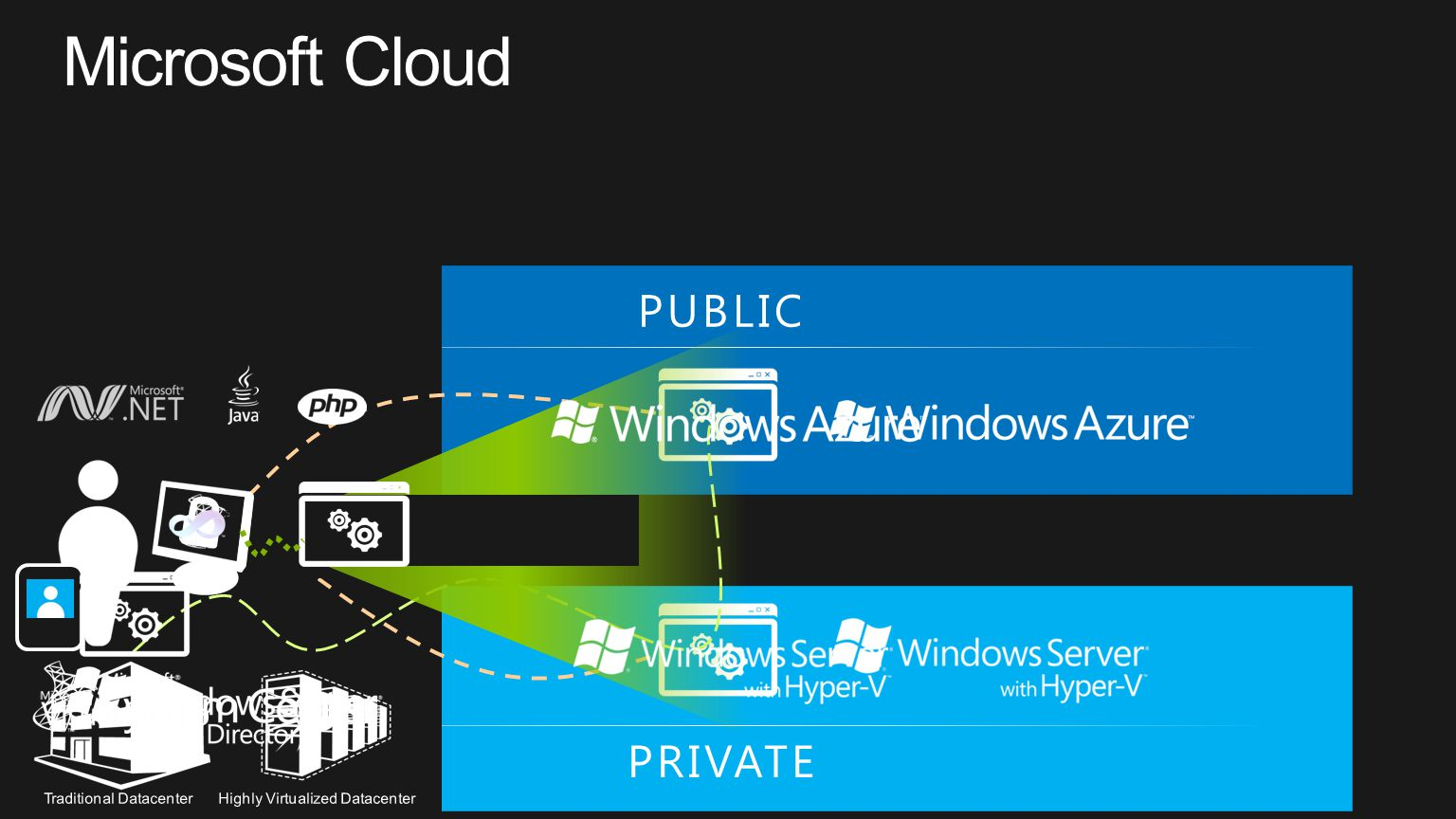 Microsoft Cloud PUBLIC PRIVATE Identity Virtualization Management