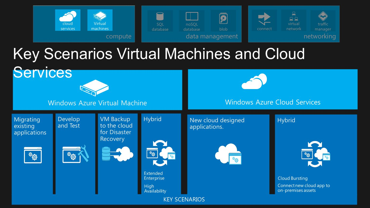 Key Scenarios Virtual Machines and Cloud Services