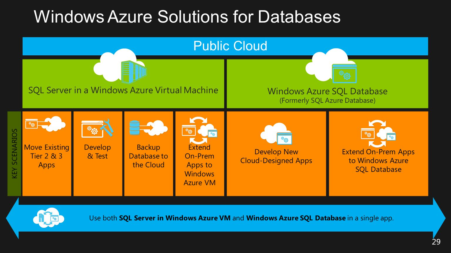 Windows Azure Solutions for Databases
