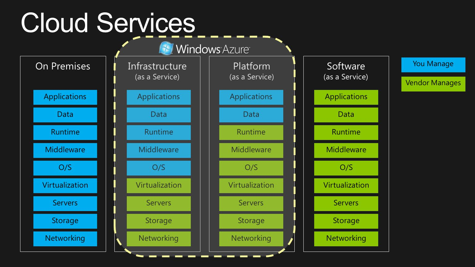 Cloud Services On Premises Infrastructure Platform Software Storage