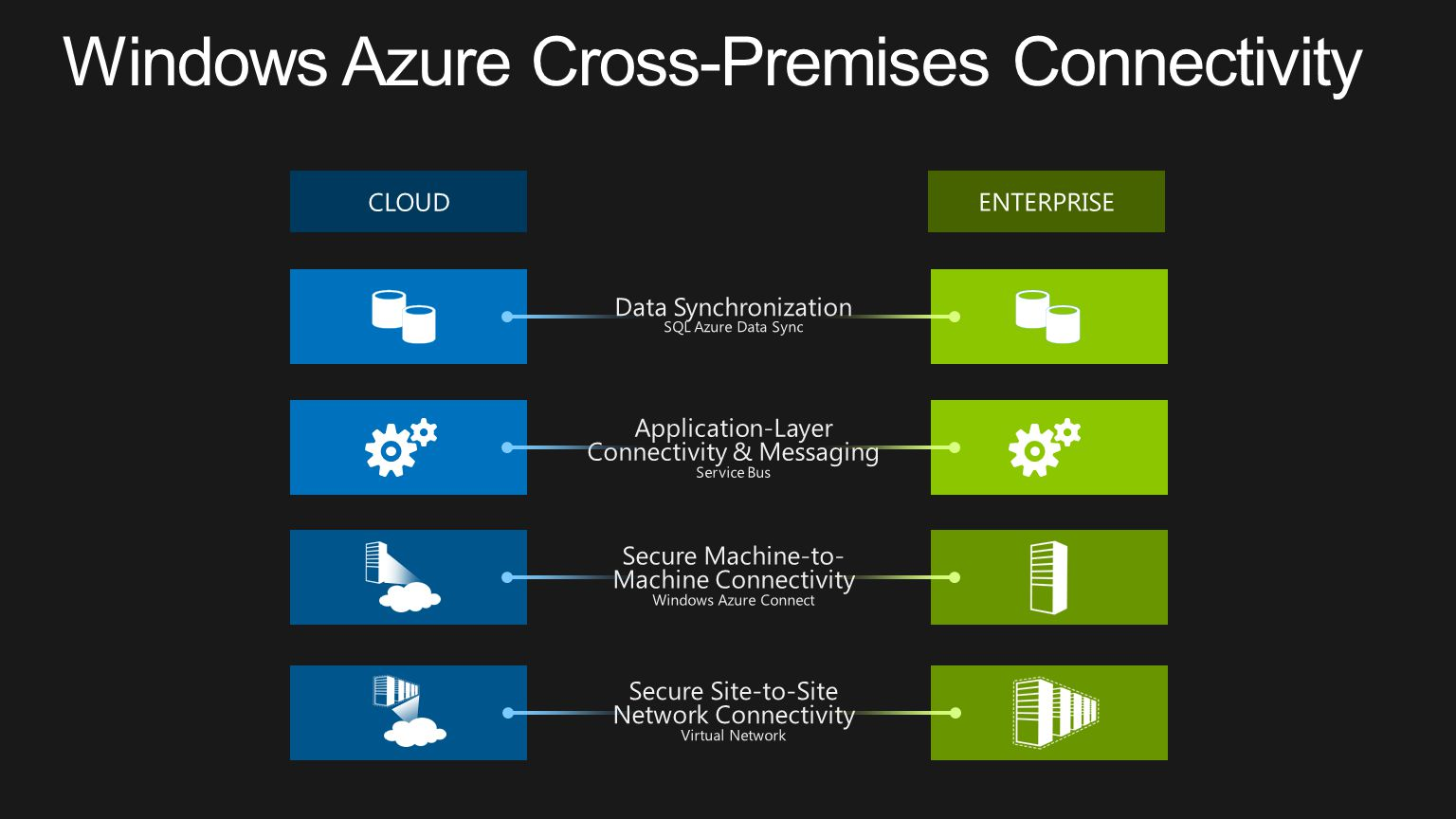 Windows Azure Cross-Premises Connectivity
