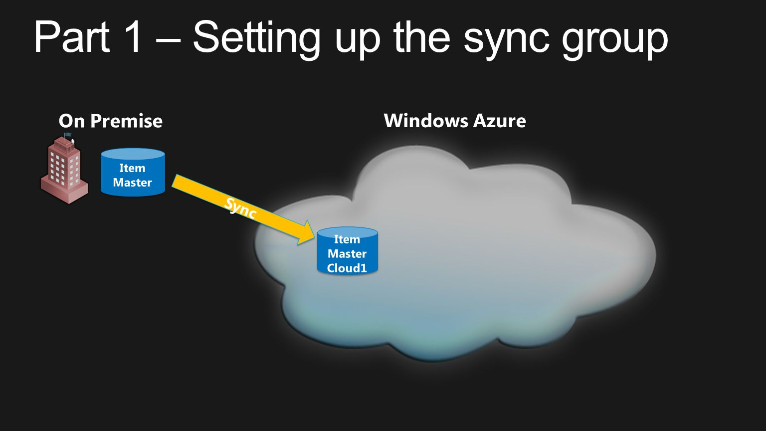 Part 1 – Setting up the sync group