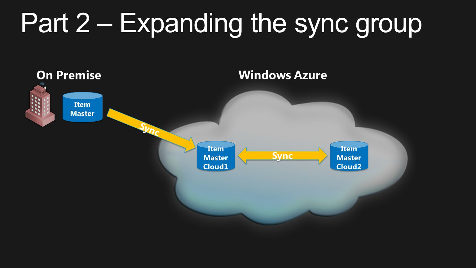 Part 2 – Expanding the sync group