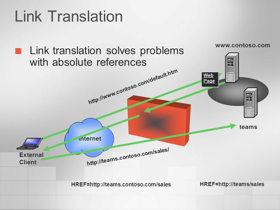 Link Translation www.contoso.com. Link translation solves problems with absolute references. Web Page.