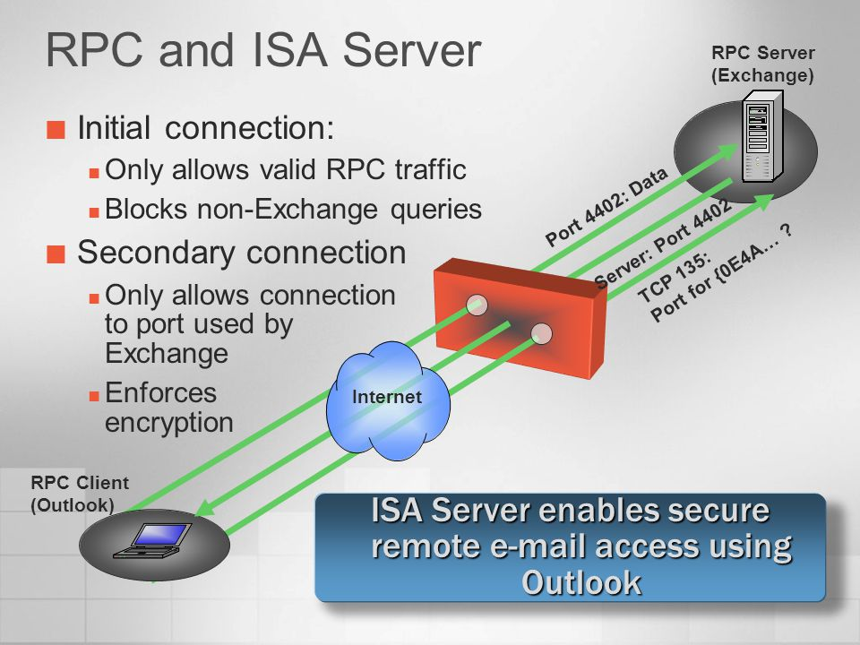 ISA Server enables secure remote e-mail access using Outlook