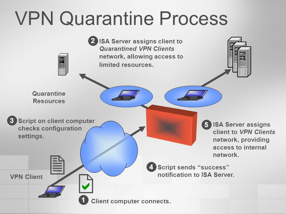 VPN Quarantine Process