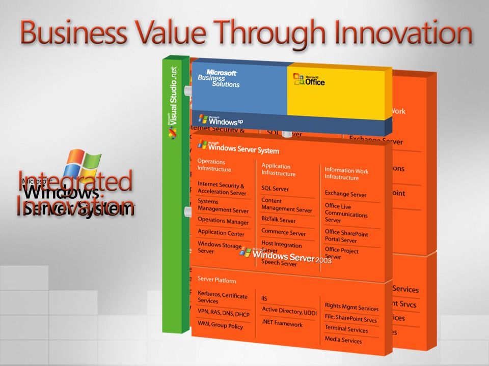 Business Value Through Innovation