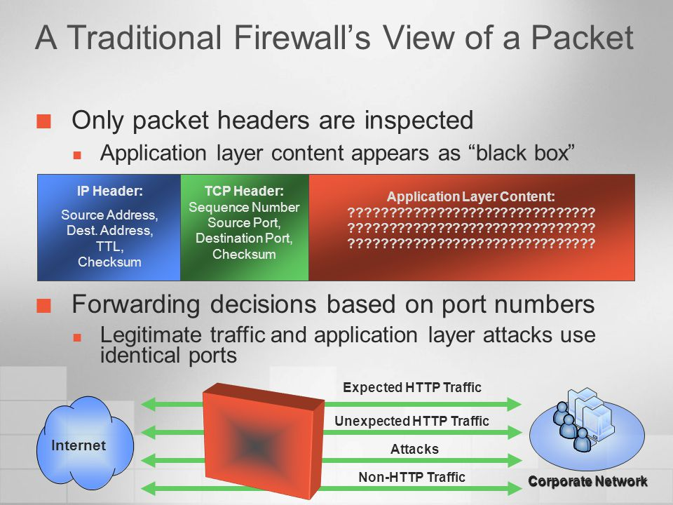 A Traditional Firewall's View of a Packet