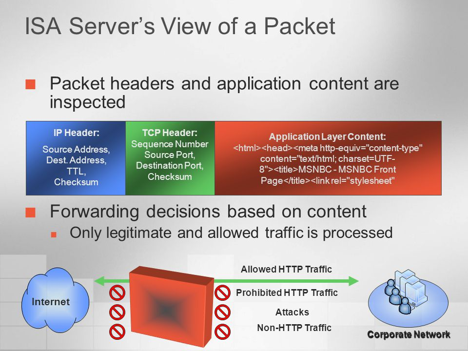 ISA Server's View of a Packet