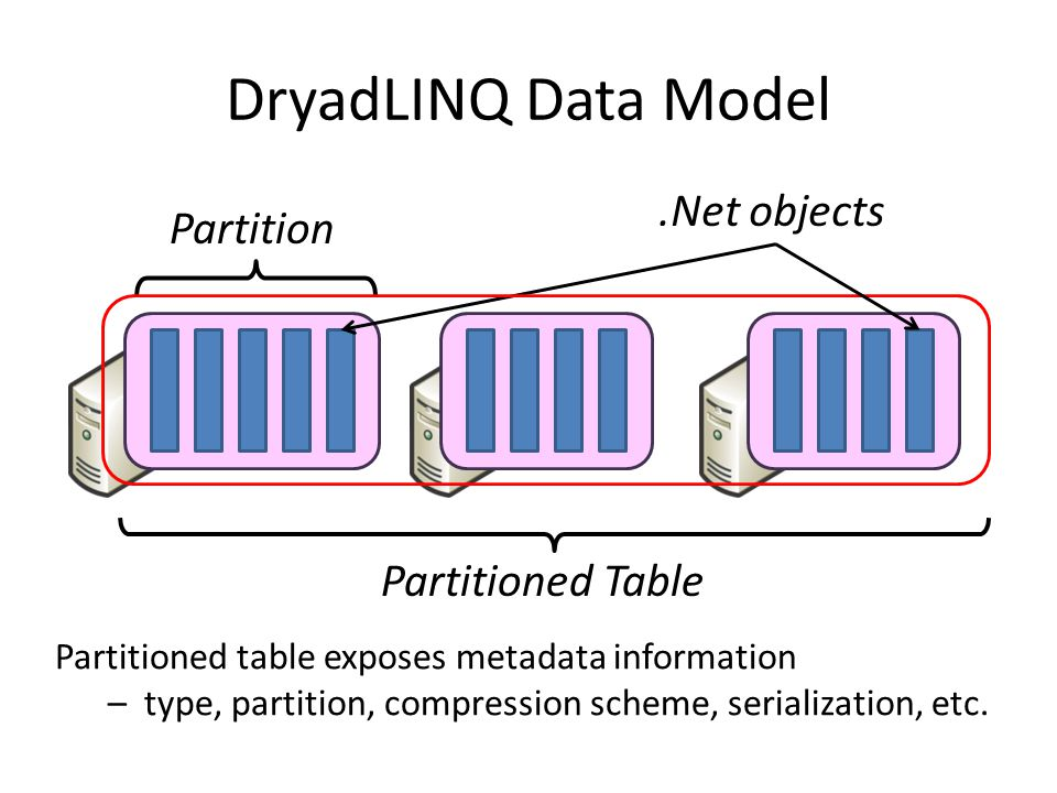 DryadLINQ Data Model .Net objects Partition Partitioned Table
