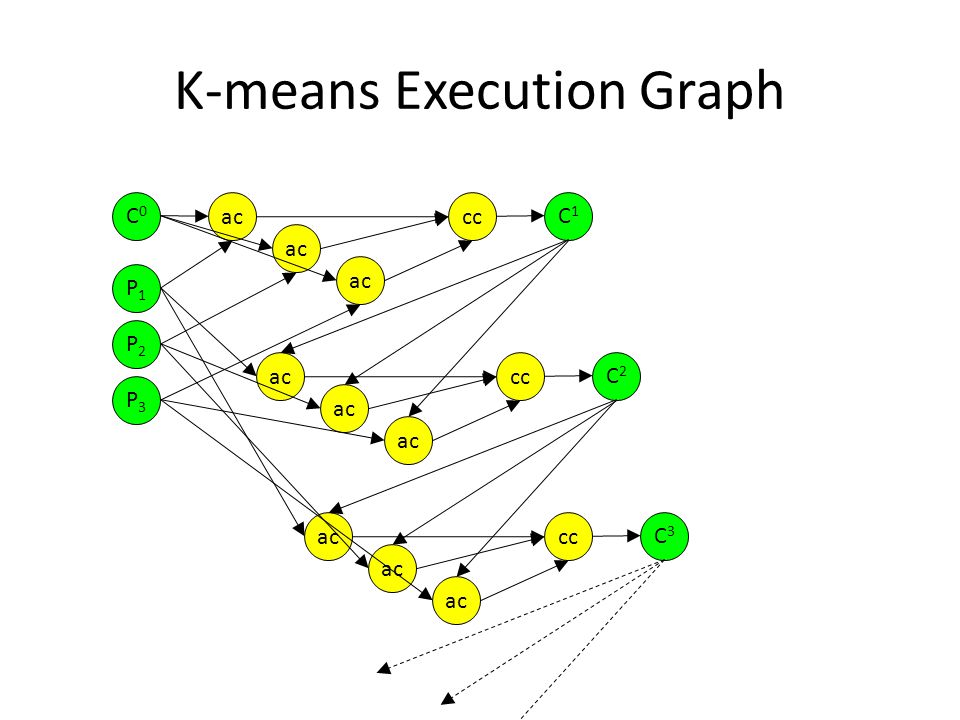 K-means Execution Graph