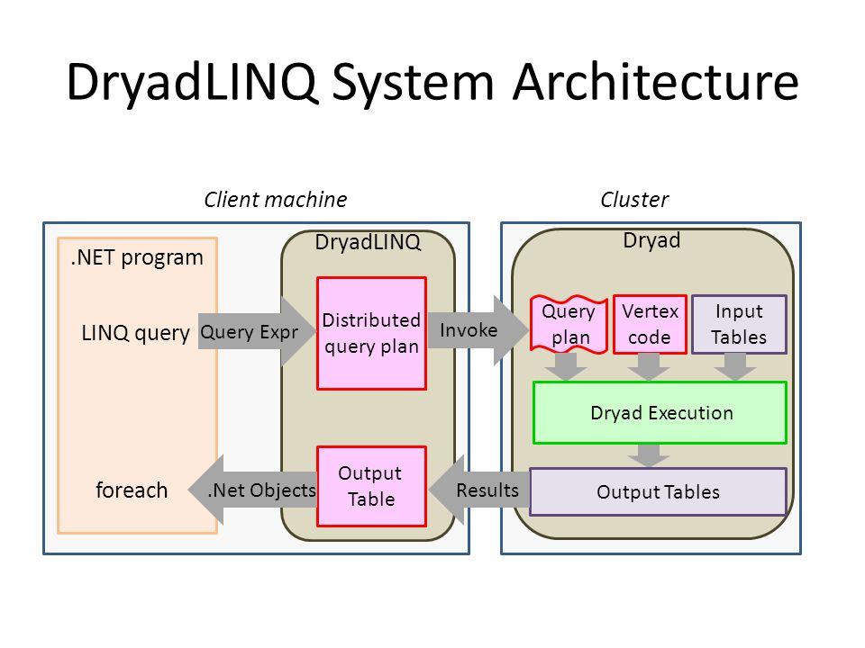 DryadLINQ System Architecture
