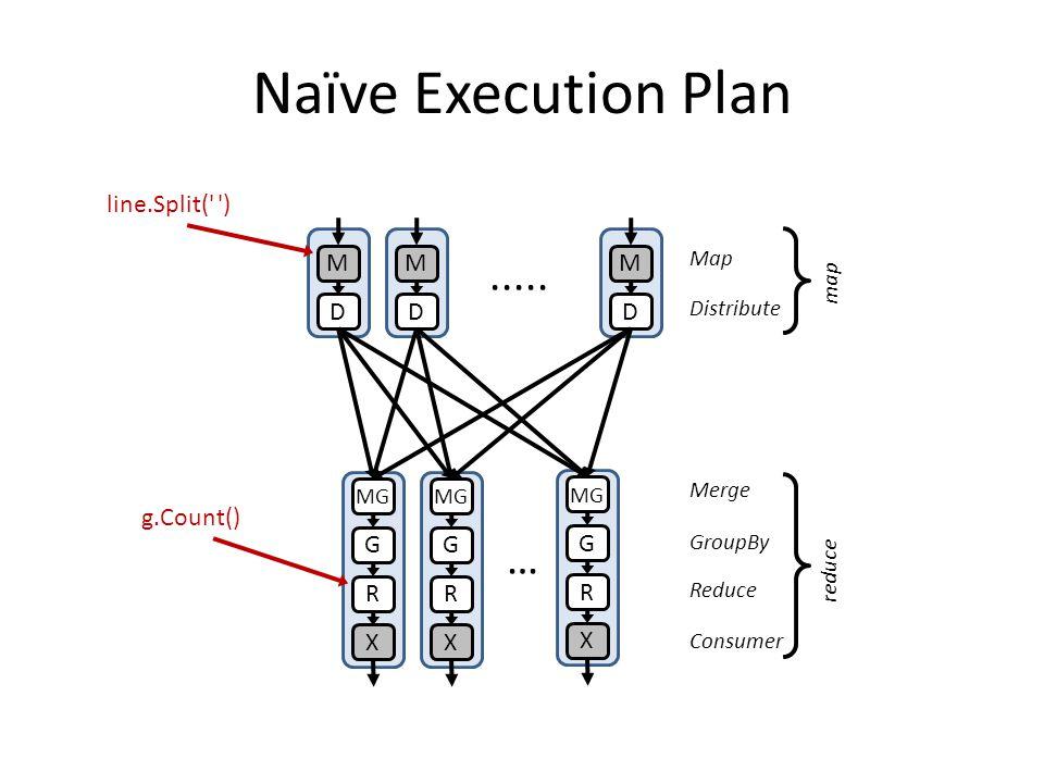 Naïve Execution Plan ..... … line.Split( ) M M M D D D g.Count() G G
