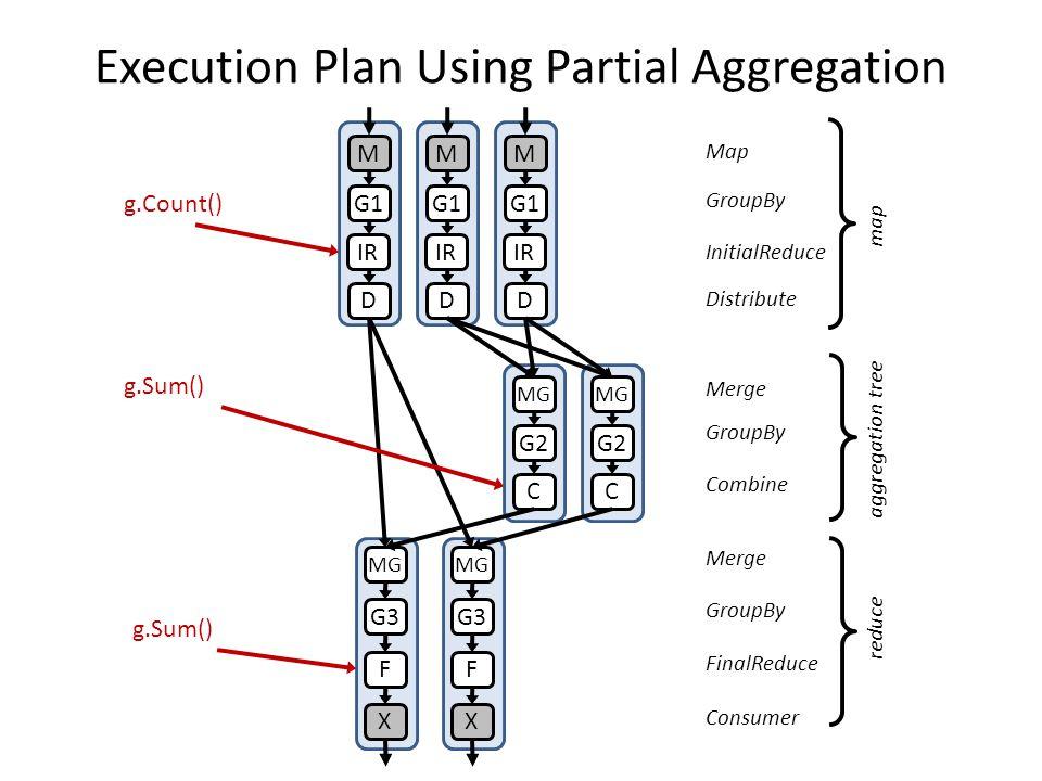 Execution Plan Using Partial Aggregation