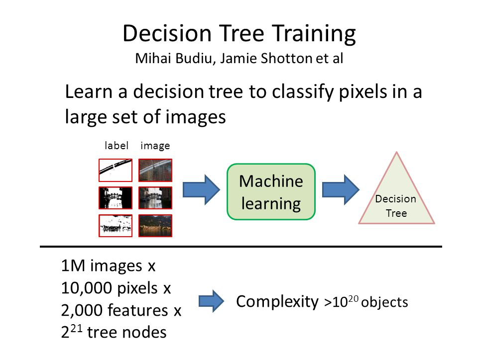 Decision Tree Training Mihai Budiu, Jamie Shotton et al
