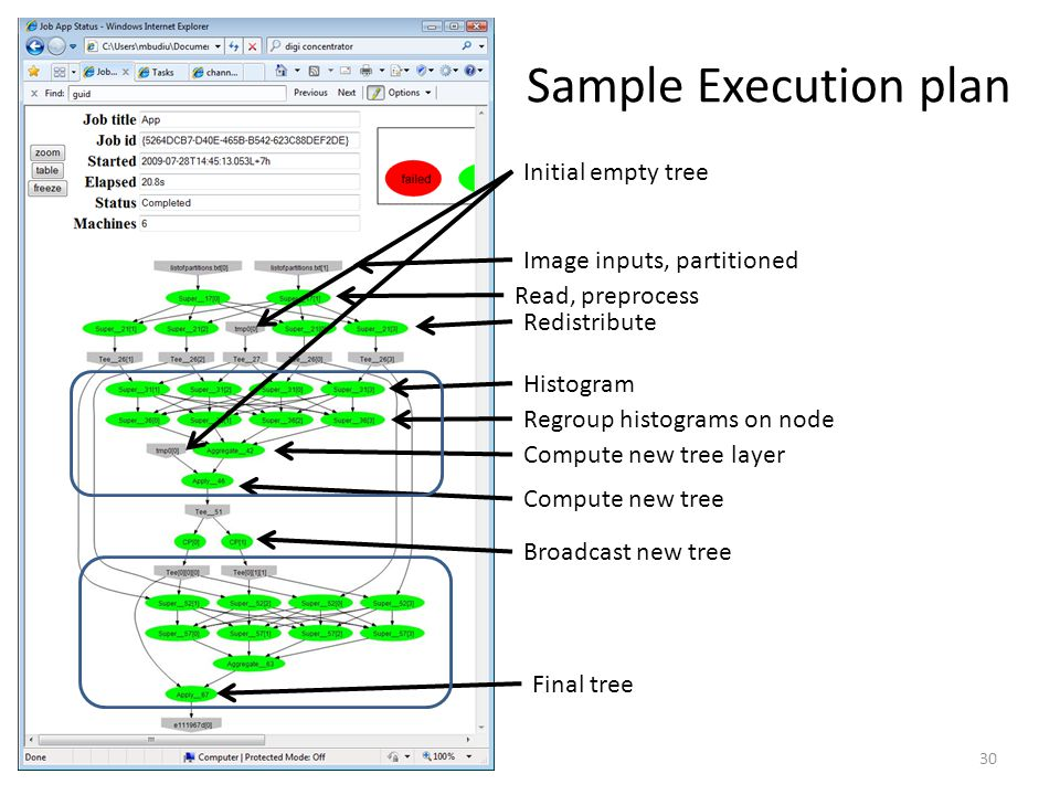 Sample Execution plan Initial empty tree Image inputs, partitioned