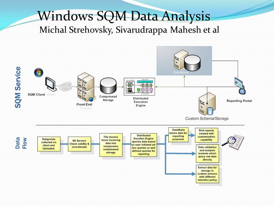 Windows SQM Data Analysis