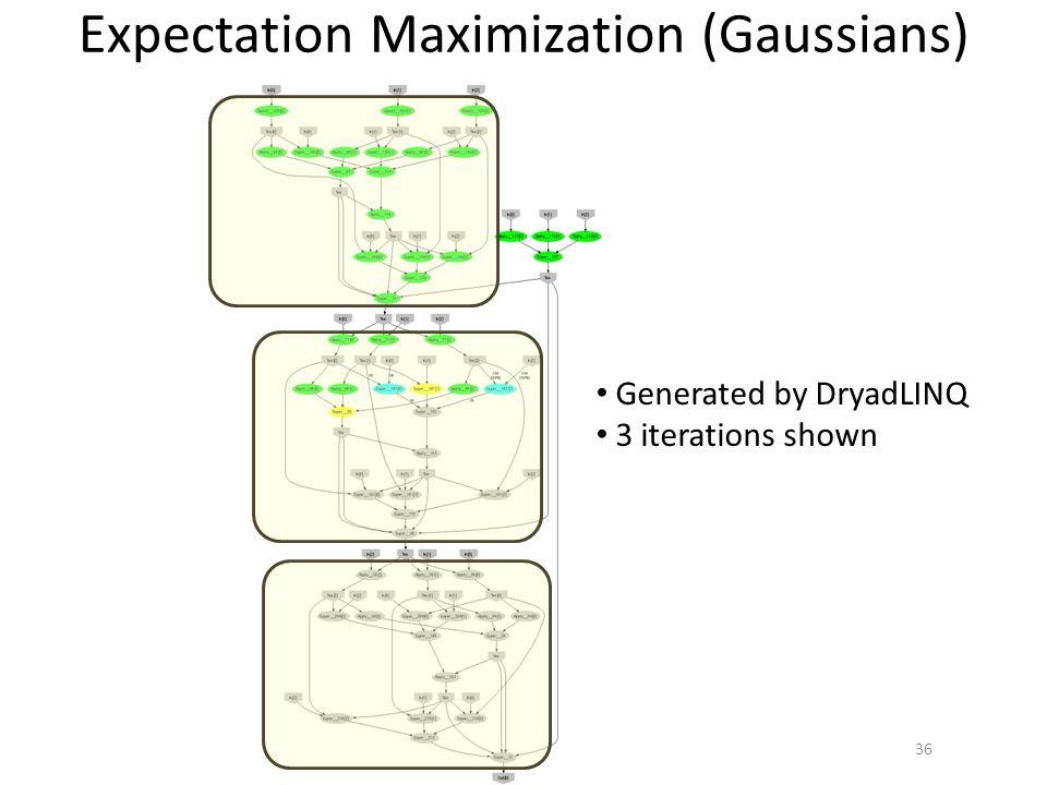 Expectation Maximization (Gaussians)