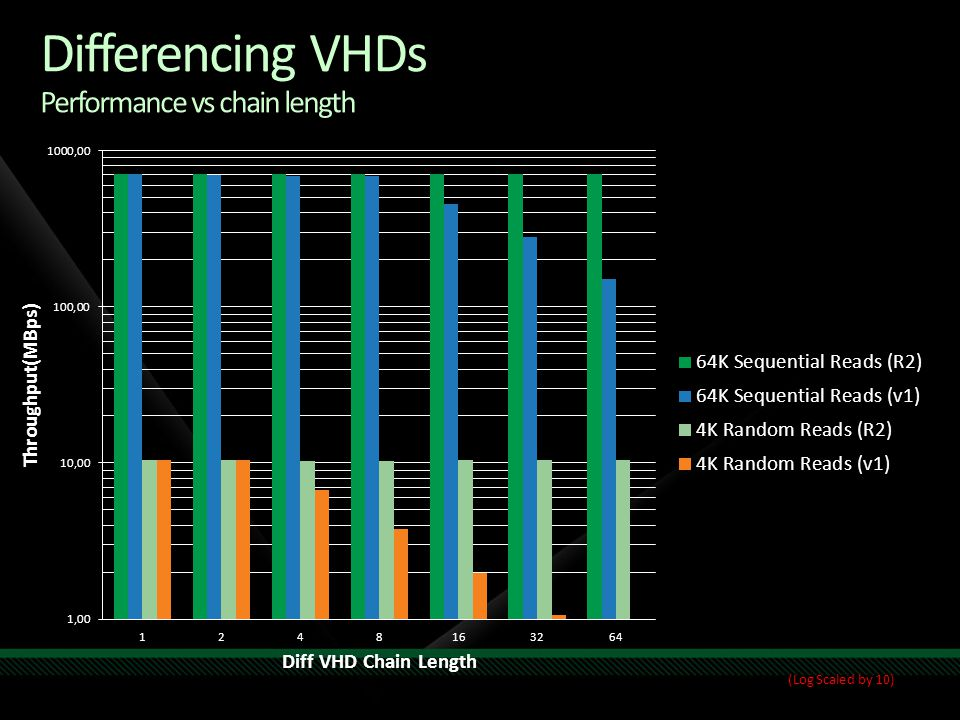 Differencing VHDs Performance vs chain length