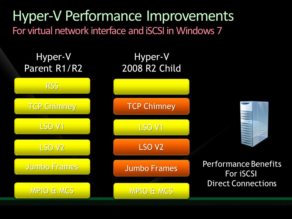 4/6/2017 Hyper-V Performance Improvements For virtual network interface and iSCSI in Windows 7. Hyper-V.