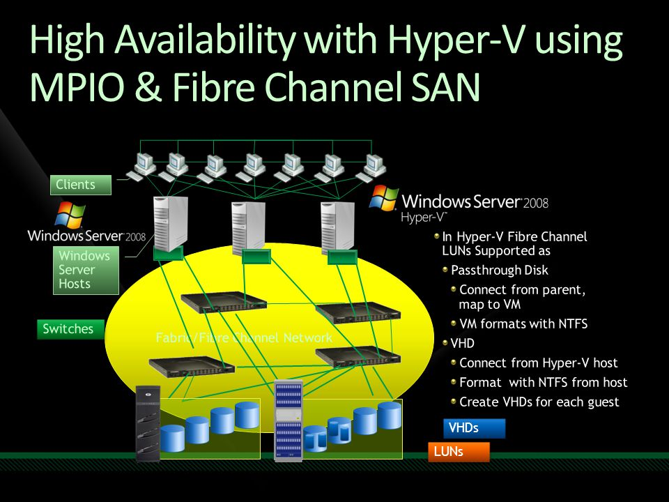 High Availability with Hyper-V using MPIO & Fibre Channel SAN
