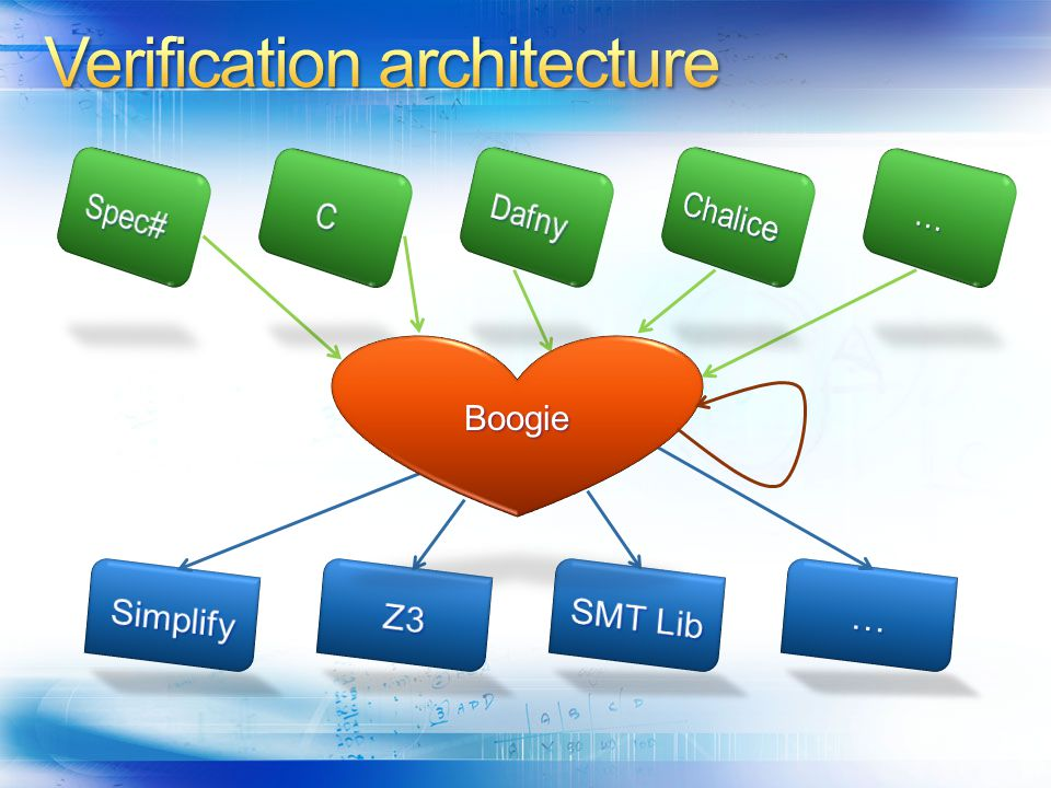 Verification architecture