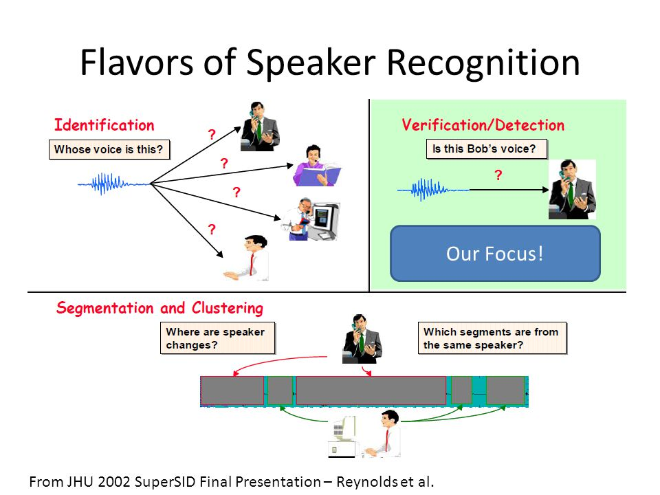 Flavors of Speaker Recognition