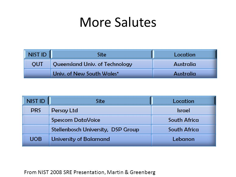 More Salutes From NIST 2008 SRE Presentation, Martin & Greenberg
