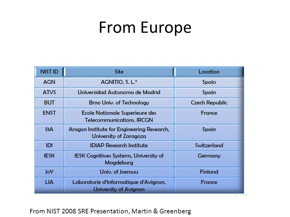 From Europe From NIST 2008 SRE Presentation, Martin & Greenberg