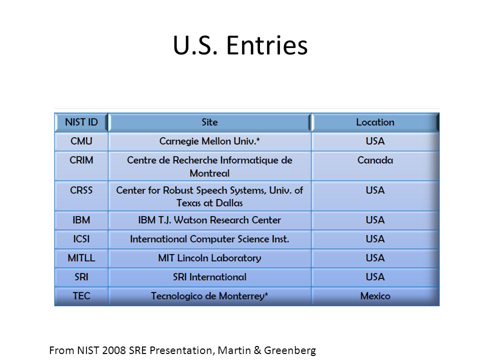 U.S. Entries From NIST 2008 SRE Presentation, Martin & Greenberg