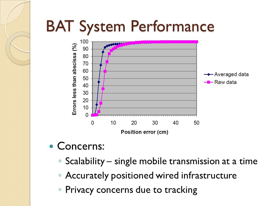 BAT System Performance