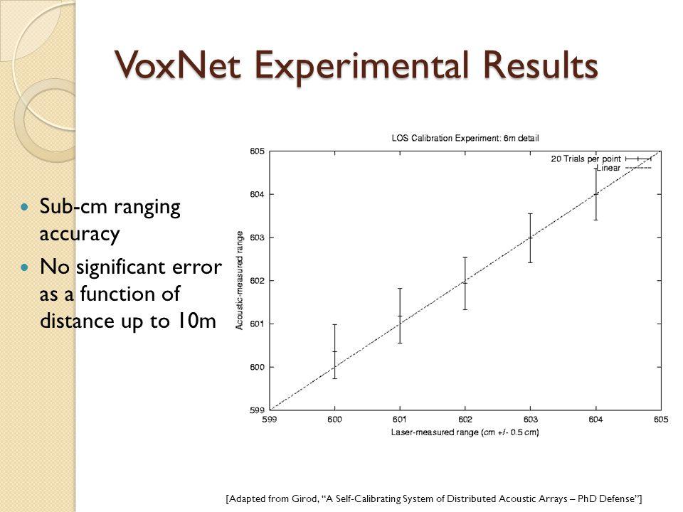 VoxNet Experimental Results