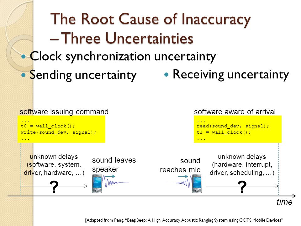 The Root Cause of Inaccuracy – Three Uncertainties