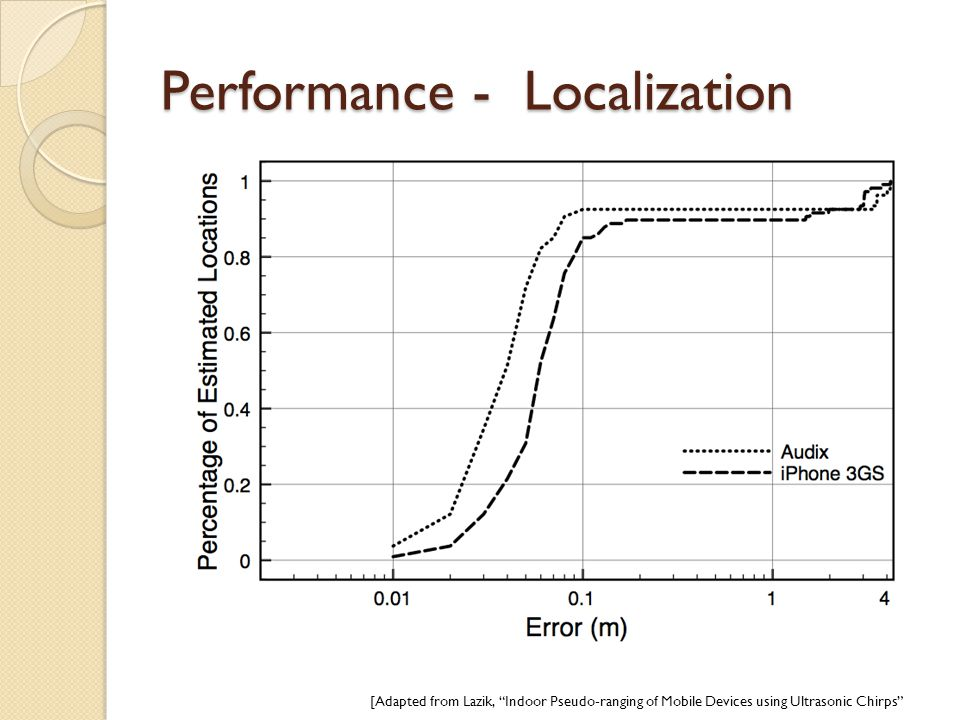Performance - Localization