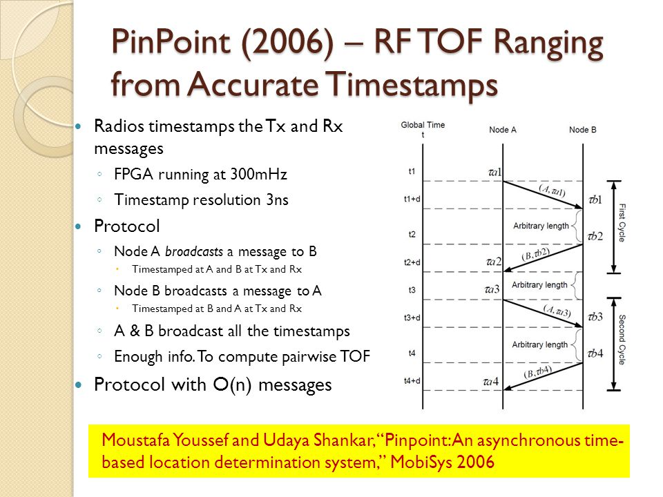 PinPoint (2006) – RF TOF Ranging from Accurate Timestamps
