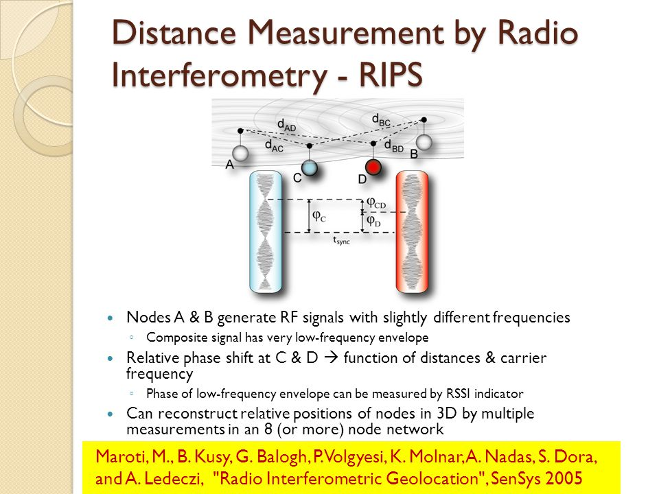 Distance Measurement by Radio Interferometry - RIPS